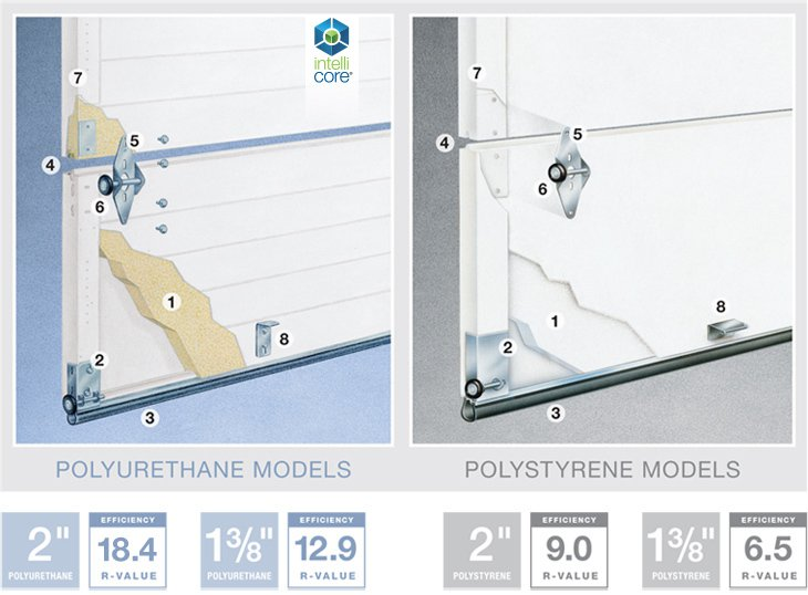 Premium Series Intellicore Polyurethane and Polystyrene Models in Wyckoff